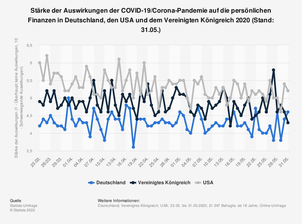Statistik: Stärke der Auswirkungen der COVID-19/Corona-Pandemie auf die persönlichen Finanzen in Deutschland, den USA und dem Vereinigten Königreich 2020 (Stand: 31.05.) | Statista