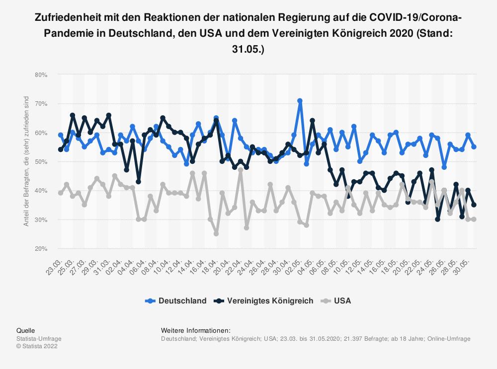 Statistik: Zufriedenheit mit den Reaktionen der nationalen Regierung auf die COVID-19/Corona-Pandemie in Deutschland, den USA und dem Vereinigten Königreich 2020 (Stand: 31.05.) | Statista