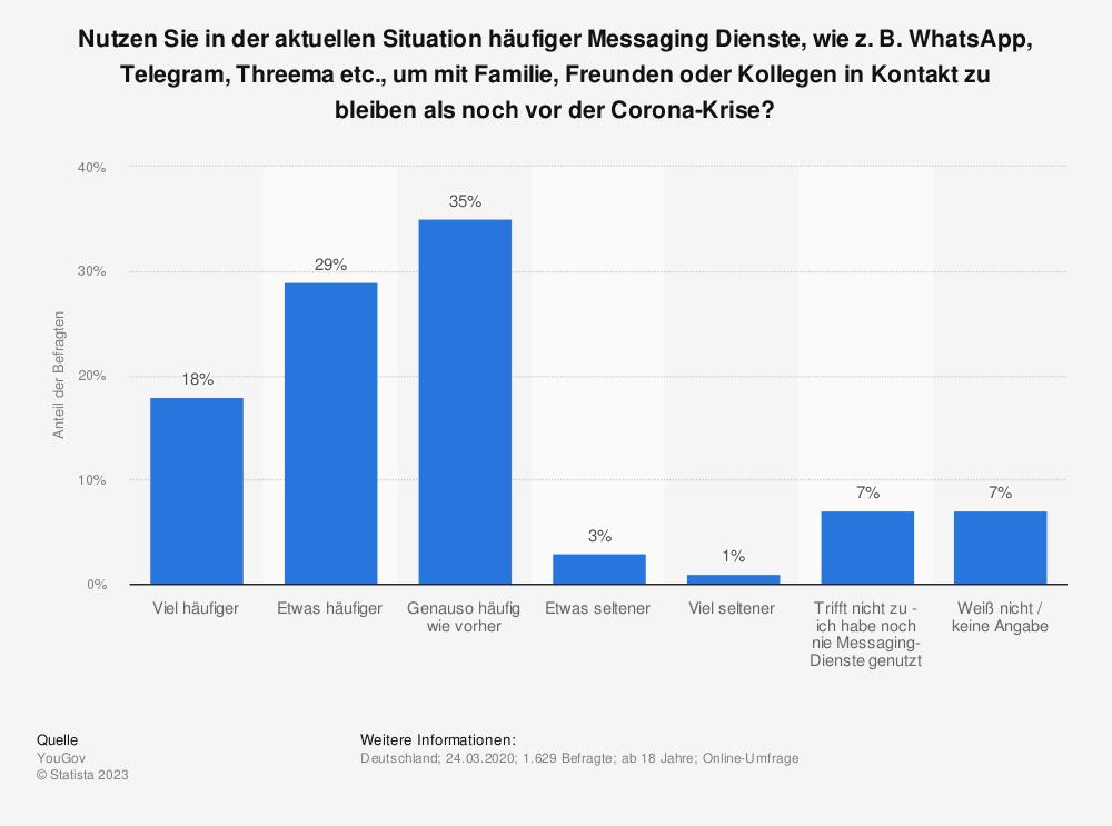Statistik: Nutzen Sie in der aktuellen Situation häufiger Messaging Dienste, wie z. B. WhatsApp, Telegram, Threema etc., um mit Familie, Freunden oder Kollegen in Kontakt zu bleiben als noch vor der Corona-Krise? | Statista