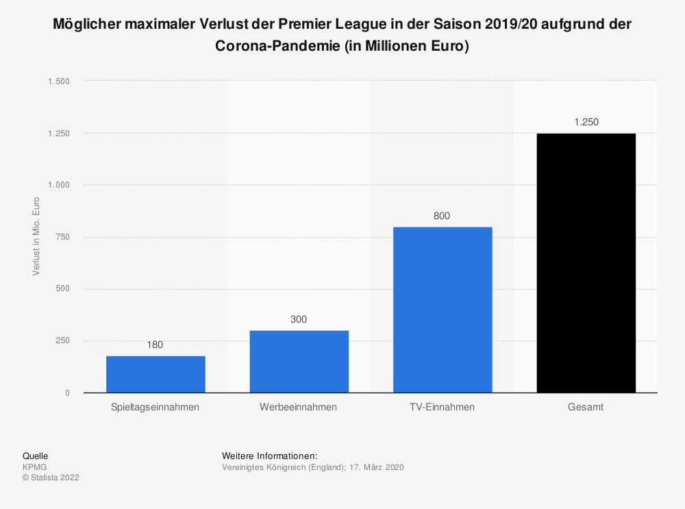Statistik: Möglicher maximaler Verlust der Premier League in der Saison 2019/20 aufgrund der Corona-Pandemie (in Millionen Euro) | Statista