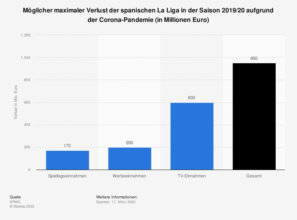Statistik: Möglicher maximaler Verlust der spanischen La Liga in der Saison 2019/20 aufgrund der Corona-Pandemie (in Millionen Euro)   Statista