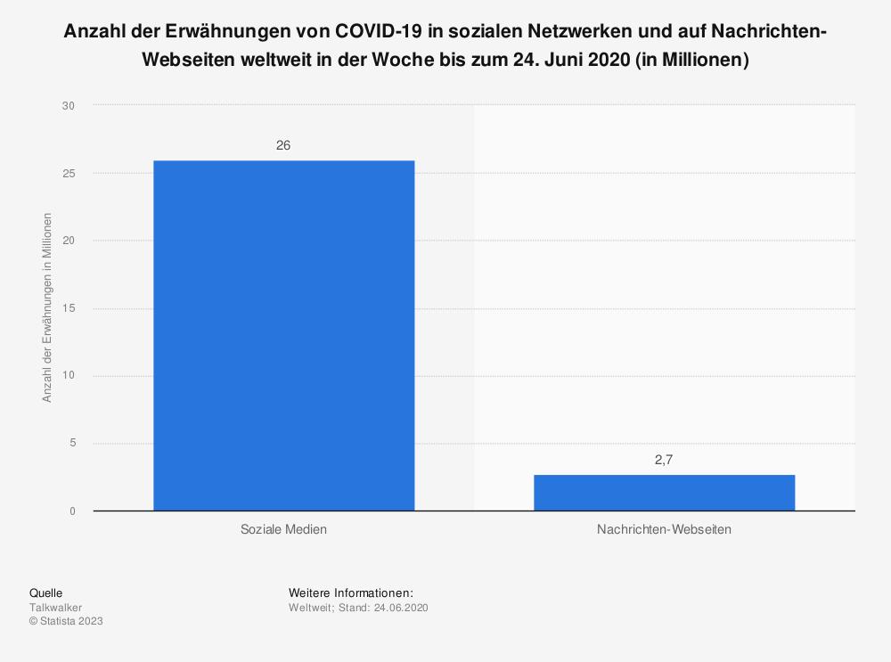 Statistik: Anzahl der Erwähnungen von COVID-19 in sozialen Netzwerken und auf Nachrichten-Webseiten weltweit in der Woche bis zum 24. Juni 2020 (in Millionen) | Statista