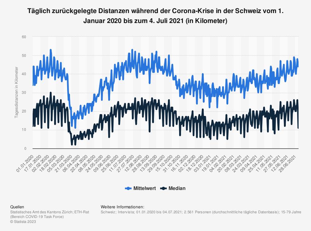 Statistik: Täglich zurückgelegte Distanzen während der Corona-Krise in der Schweiz vom 1. Januar 2020 bis zum 28. Februar 2021 (in Kilometer) | Statista