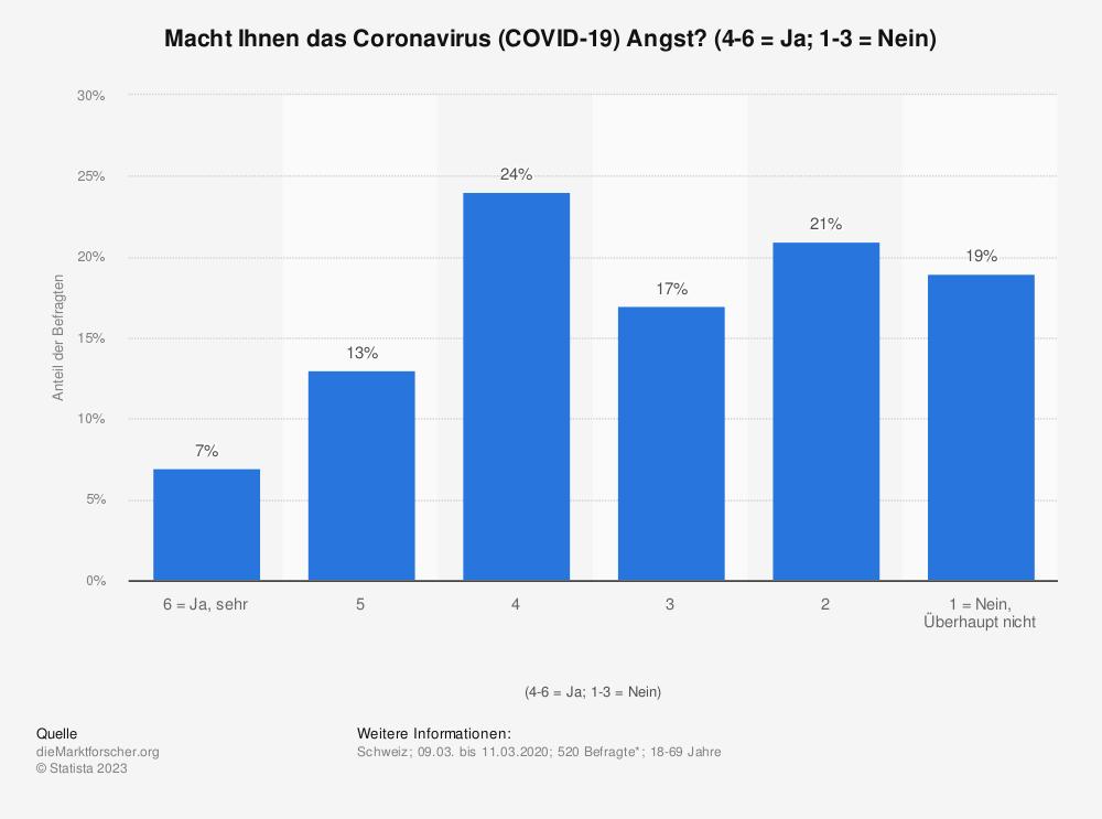 Statistik: Macht Ihnen das Coronavirus (COVID-19) Angst? (4-6 = Ja; 1-3 = Nein) | Statista