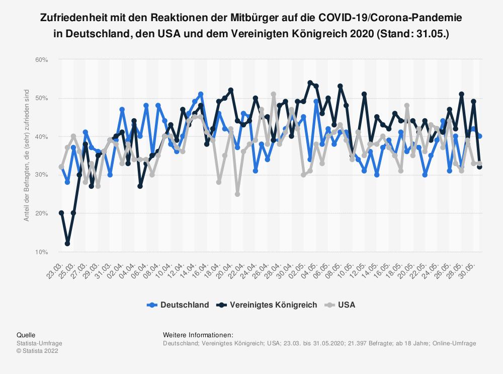 Statistik: Zufriedenheit mit den Reaktionen der Mitbürger auf die COVID-19/Corona-Pandemie in Deutschland, den USA und dem Vereinigten Königreich 2020 (Stand: 31.05.) | Statista