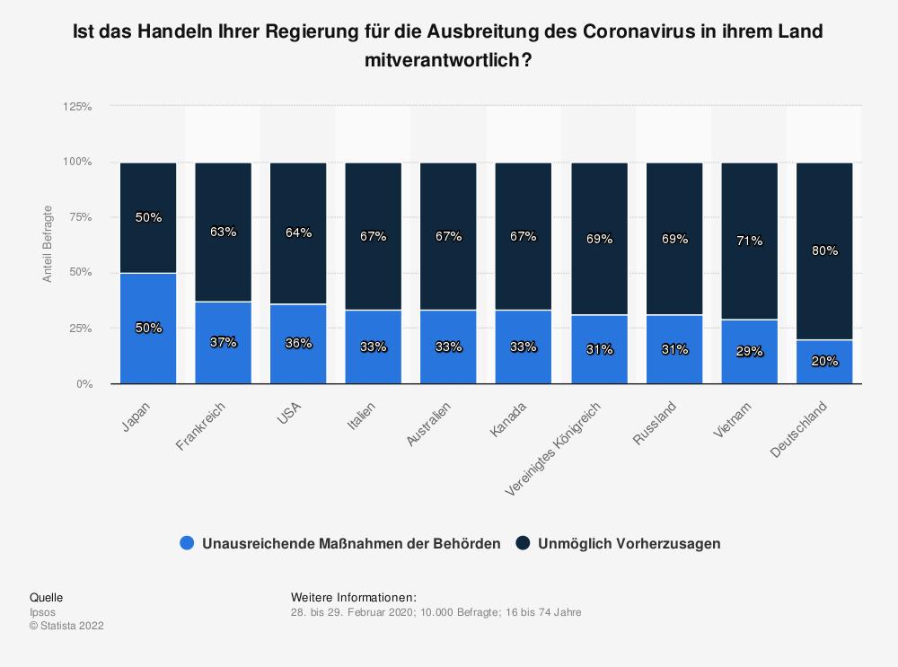 Statistik: Ist das Handeln Ihrer Regierung für die Ausbreitung des Coronavirus in ihrem Land mitverantwortlich? | Statista