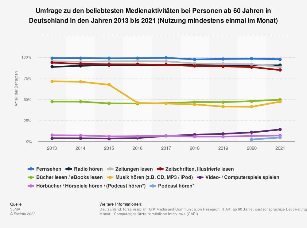Statistik: Umfrage zu den beliebtesten Medienaktivitäten bei Personen ab 60 Jahren in Deutschland in den Jahren 2013 bis 2020 (Nutzung mindestens einmal im Monat) | Statista