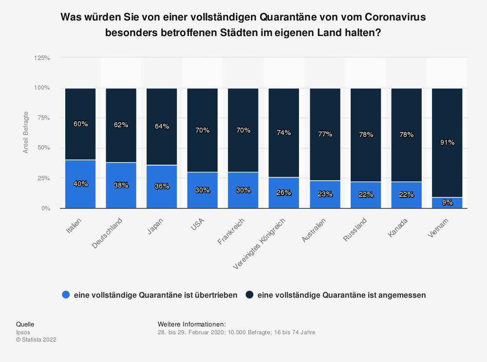 Statistik: Was würden Sie von einer vollständigen Quarantäne von vom Coronavirus besonders betroffenen Städten im eigenen Land halten? | Statista