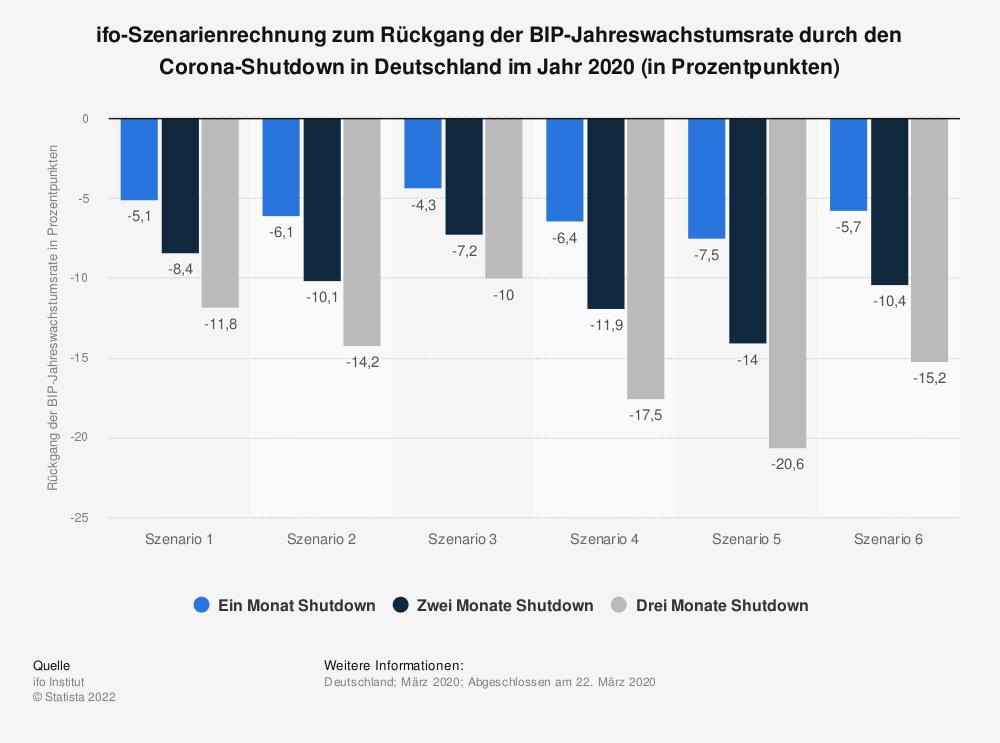 Statistik: ifo-Szenarienrechnung zum Rückgang der BIP-Jahreswachstumsrate durch den Corona-Shutdown in Deutschland im Jahr 2020 (in Prozentpunkten) | Statista