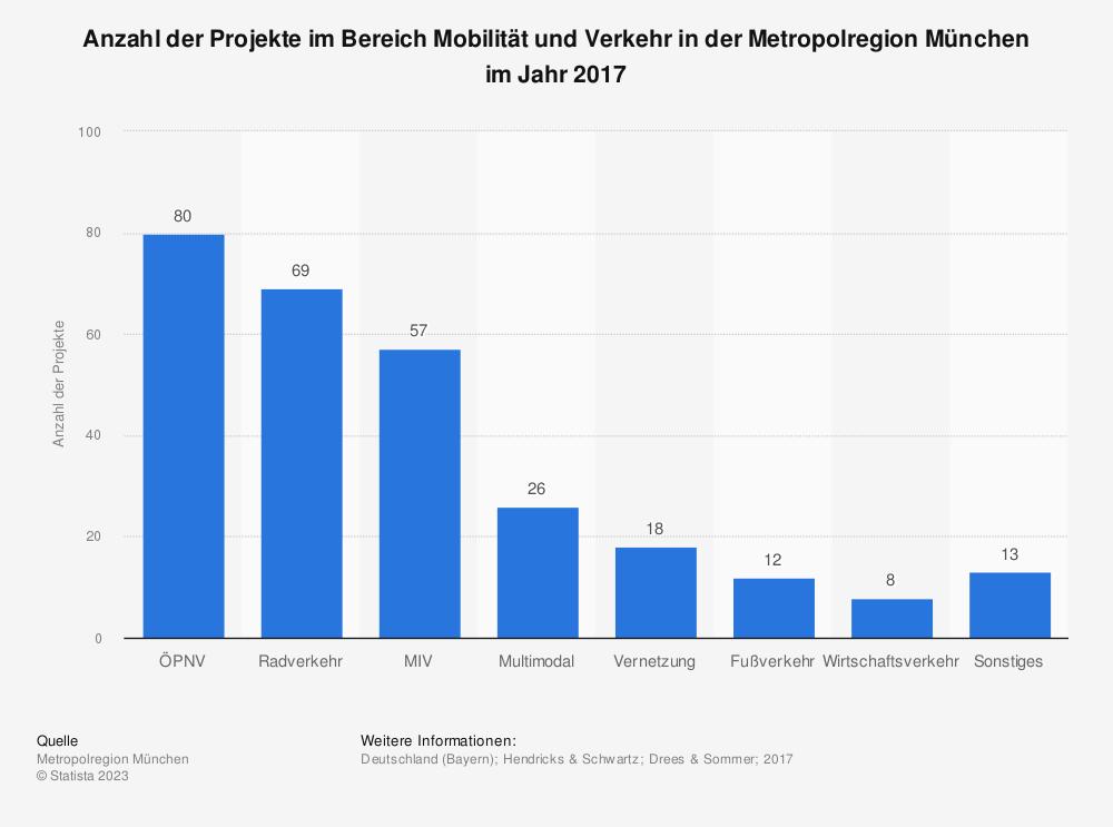 Statistik: Anzahl der Projekte im Bereich Mobilität und Verkehr in der Metropolregion München im Jahr 2017   Statista