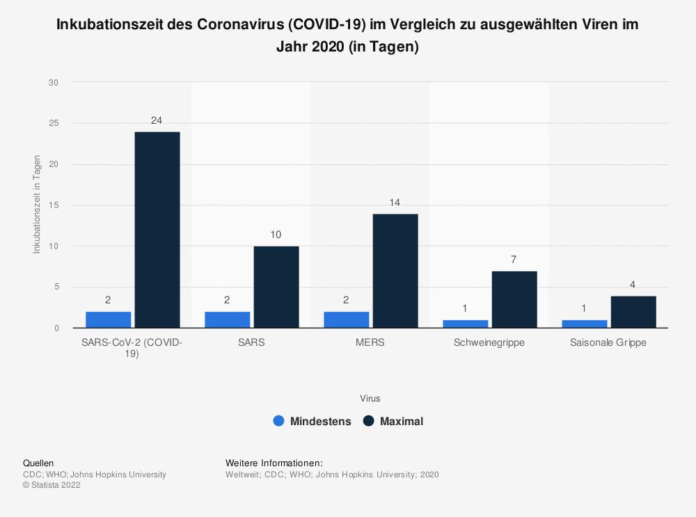 Statistik: Inkubationszeit des Coronavirus (COVID-19) im Vergleich zu ausgewählten Viren im Jahr 2020 (in Tagen) | Statista