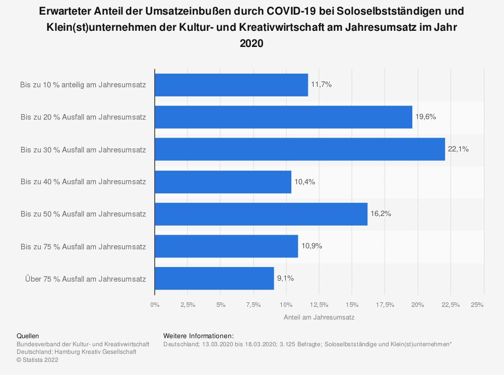Statistik: Erwarteter Anteil der Umsatzeinbußen durch COVID-19 bei Soloselbstständigen und Klein(st)unternehmen der Kultur- und Kreativwirtschaft am Jahresumsatz im Jahr 2020   Statista