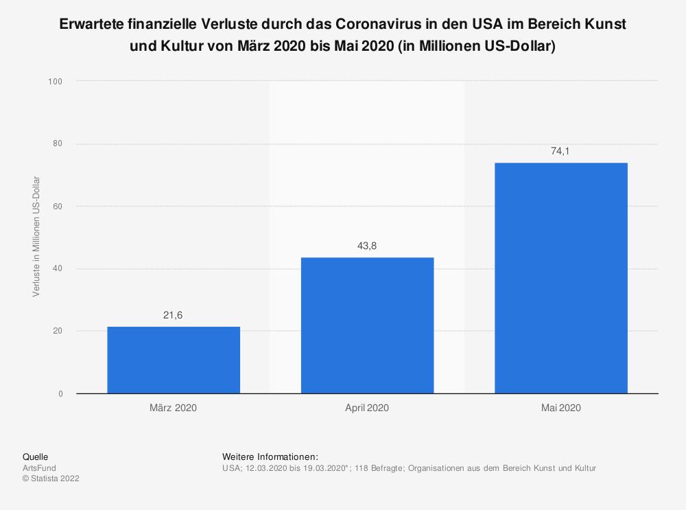 Statistik: Erwartete finanzielle Verluste durch das Coronavirus in den USA im Bereich Kunst und Kultur von März 2020 bis Mai 2020 (in Millionen US-Dollar)   Statista