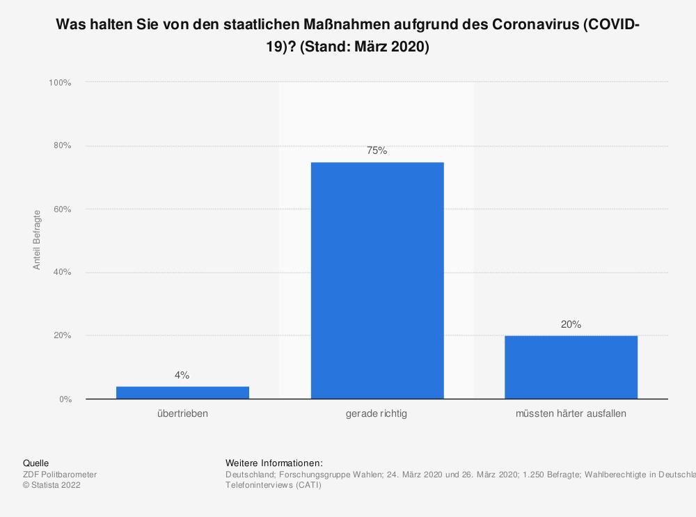 Statistik: Was halten Sie von den staatlichen Maßnahmen aufgrund des Coronavirus (COVID-19)? (Stand: März 2020) | Statista