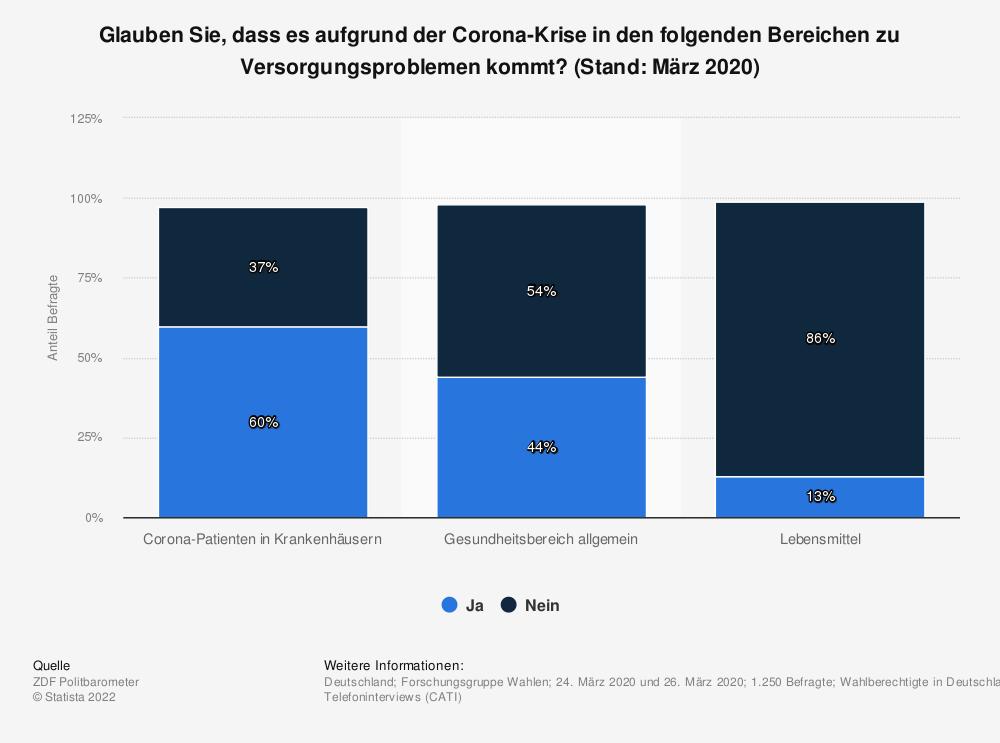 Statistik: Glauben Sie, dass es  aufgrund der Corona-Krise in den folgenden Bereichen zu Versorgungsproblemen kommt? (Stand: März 2020) | Statista