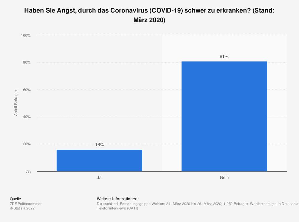 Statistik: Haben Sie Angst, durch das Coronavirus (COVID-19) schwer zu erkranken? (Stand: März 2020) | Statista