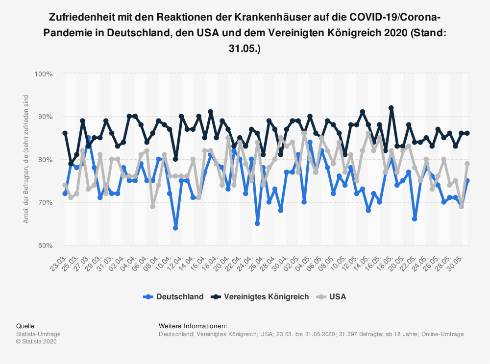 Statistik: Zufriedenheit mit den Reaktionen der Krankenhäuser auf die COVID-19/Corona-Pandemie in Deutschland, den USA und dem Vereinigten Königreich 2020 (Stand: 31.05.) | Statista