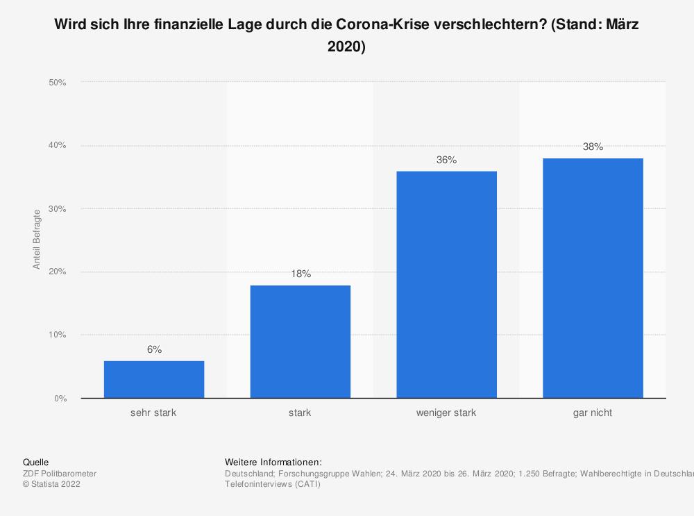 Statistik: Wird sich Ihre finanzielle Lage durch die Corona-Krise verschlechtern? (Stand: März 2020) | Statista