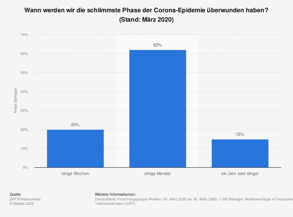 Statistik: Wann werden wir die schlimmste Phase der Corona-Epidemie überwunden haben? (Stand: März 2020) | Statista