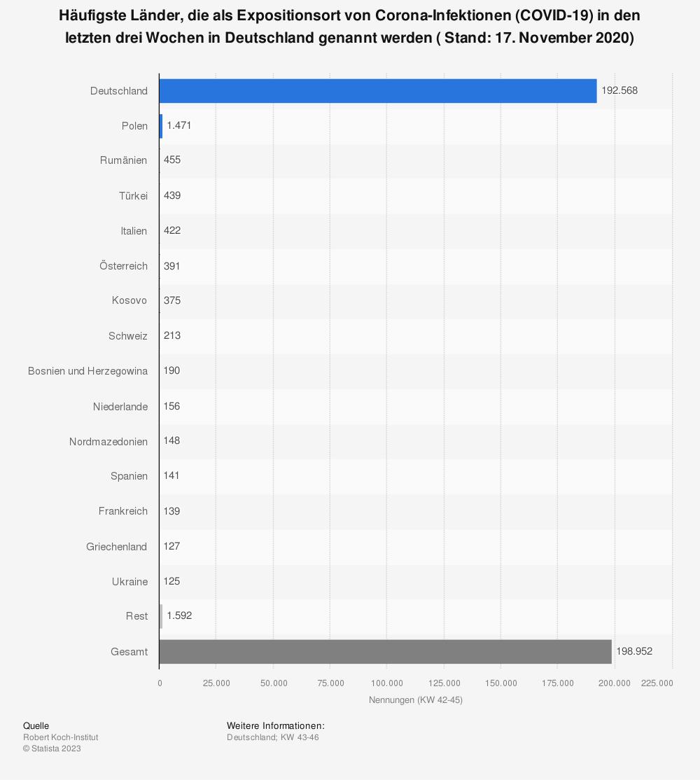 Statistik: Häufigste Länder, die als Expositionsort von Corona-Infektionen (COVID-19) in den letzten drei Wochen in Deutschland genannt werden ( Stand: 17. November 2020)   Statista