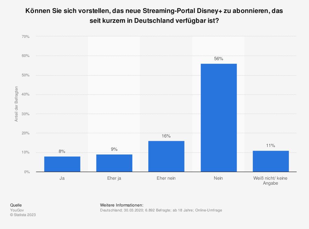 Statistik: Können Sie sich vorstellen, das neue Streaming-Portal Disney+ zu abonnieren, das seit kurzem in Deutschland verfügbar ist? | Statista