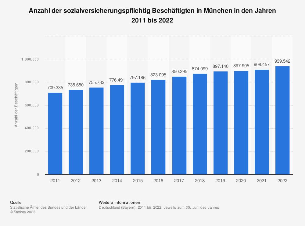 Statistik: Anzahl der sozialversicherungspflichtig Beschäftigten in München in den Jahren 2008 bis 2018 | Statista
