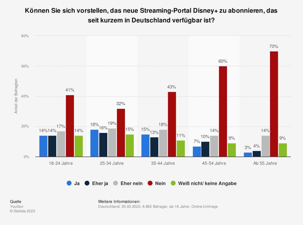 Statistik: Können Sie sich vorstellen, das neue Streaming-Portal Disney+ zu abonnieren, das seit kurzem in Deutschland verfügbar ist?   Statista