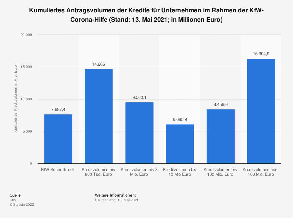 Statistik: Kumuliertes Antragsvolumen der Kredite für Unternehmen im Rahmen der KfW-Corona-Hilfe (Stand: 23. Oktober 2020; in Millionen Euro)   Statista