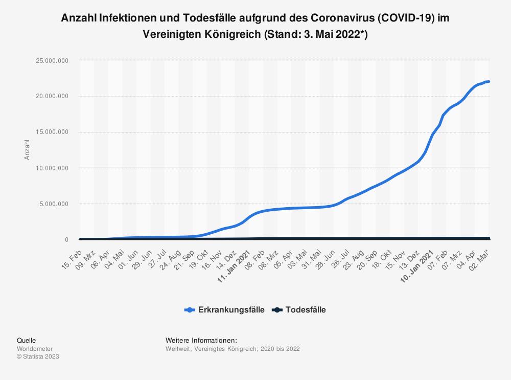 Statistik: Erkrankungs- und Todesfälle aufgrund des Coronavirus (COVID-19) im Vereinigten Königreich (Stand: 27. Mai 2020) | Statista