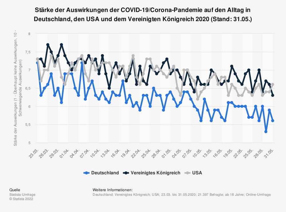 Statistik: Stärke der Auswirkungen der COVID-19/Corona-Pandemie auf den Alltag in Deutschland, den USA und dem Vereinigten Königreich 2020 (Stand: 31.05.) | Statista