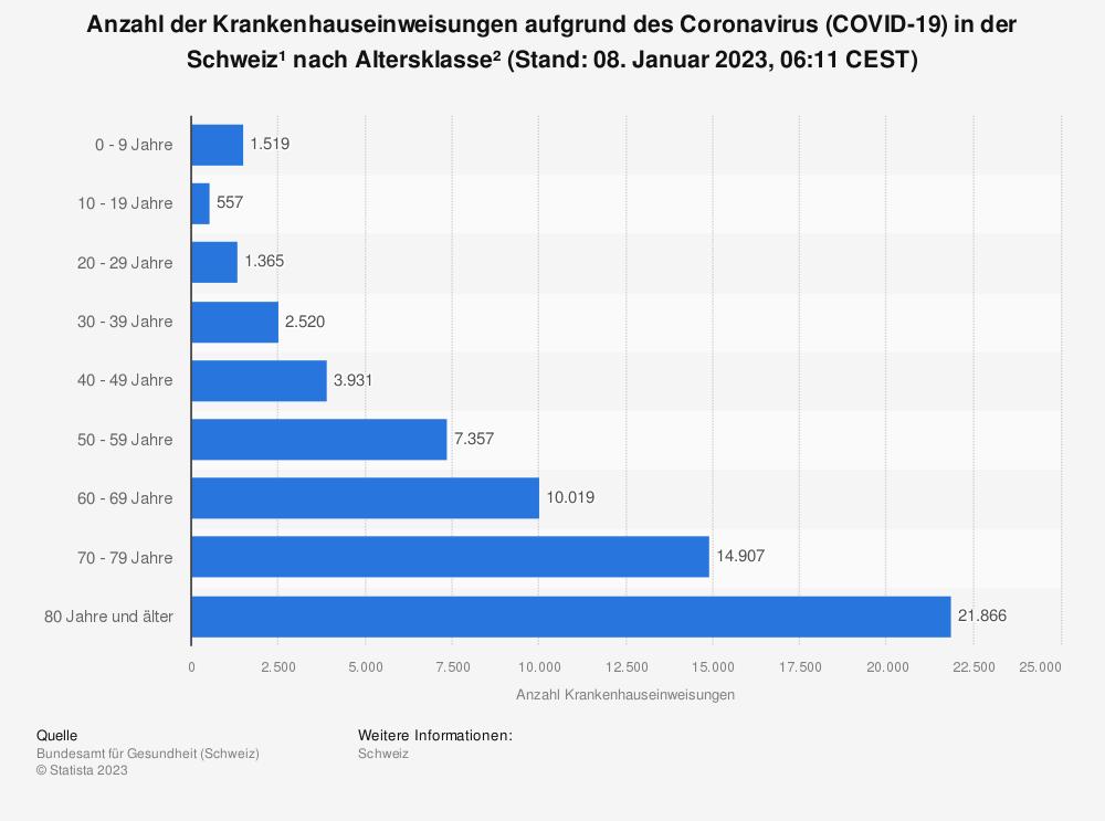 Statistik: Anzahl der Krankenhauseinweisungen aufgrund des Coronavirus (COVID-19) in der Schweiz¹ nach Altersklasse² (Stand: 11. Oktober 2021, 08:00 CET) | Statista