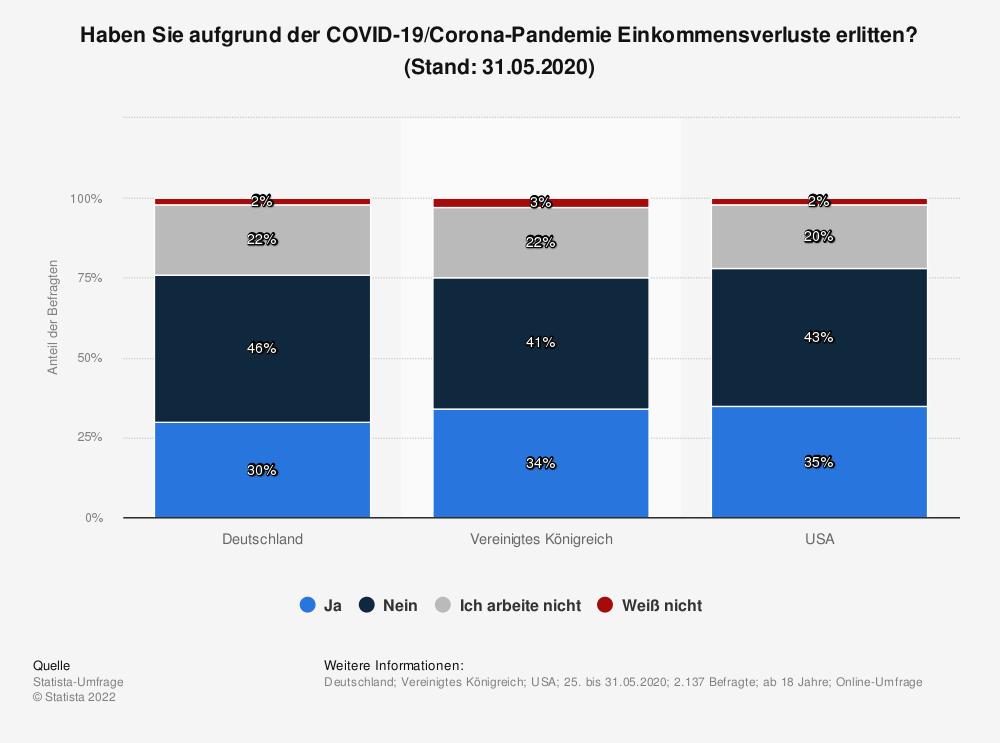 Statistik: Haben Sie aufgrund der COVID-19/Corona-Pandemie Einkommensverluste erlitten? (Stand: 31.05.2020) | Statista