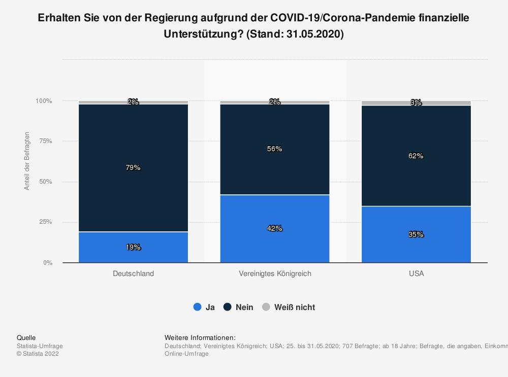 Statistik: Erhalten Sie von der Regierung aufgrund der COVID-19/Corona-Pandemie finanzielle Unterstützung? (Stand: 31.05.2020) | Statista