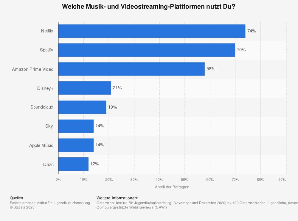 Statistik: Welche Musik- und Videostreaming-Plattformen nutzt Du?    Statista