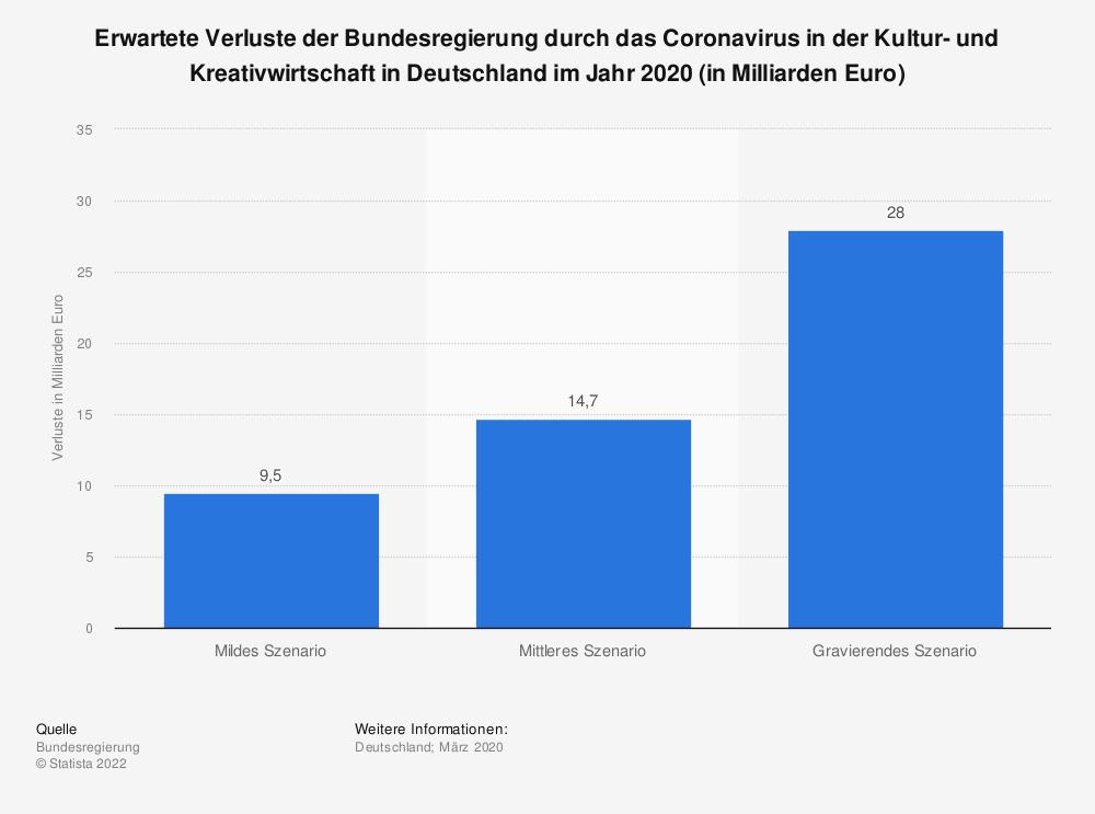 Statistik: Erwartete Verluste der Bundesregierung durch das Coronavirus in der Kultur- und Kreativwirtschaft in Deutschland im Jahr 2020 (in Milliarden Euro)   Statista