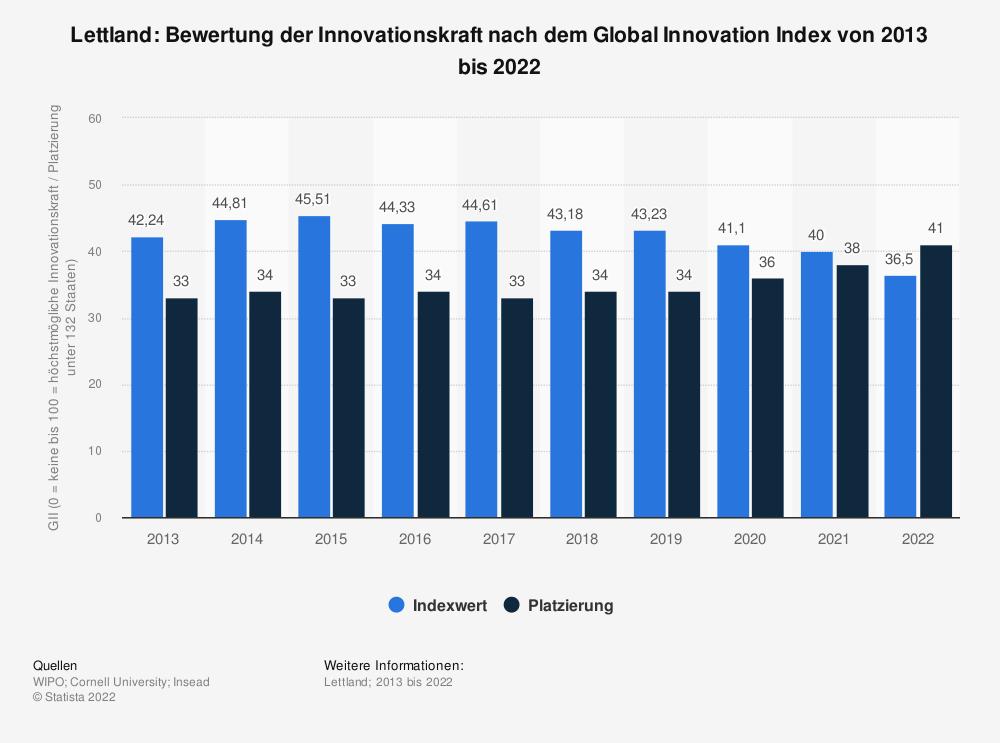 Statistik: Lettland: Bewertung der Innovationskraft nach dem Global Innovation Index von 2013 bis 2020   Statista