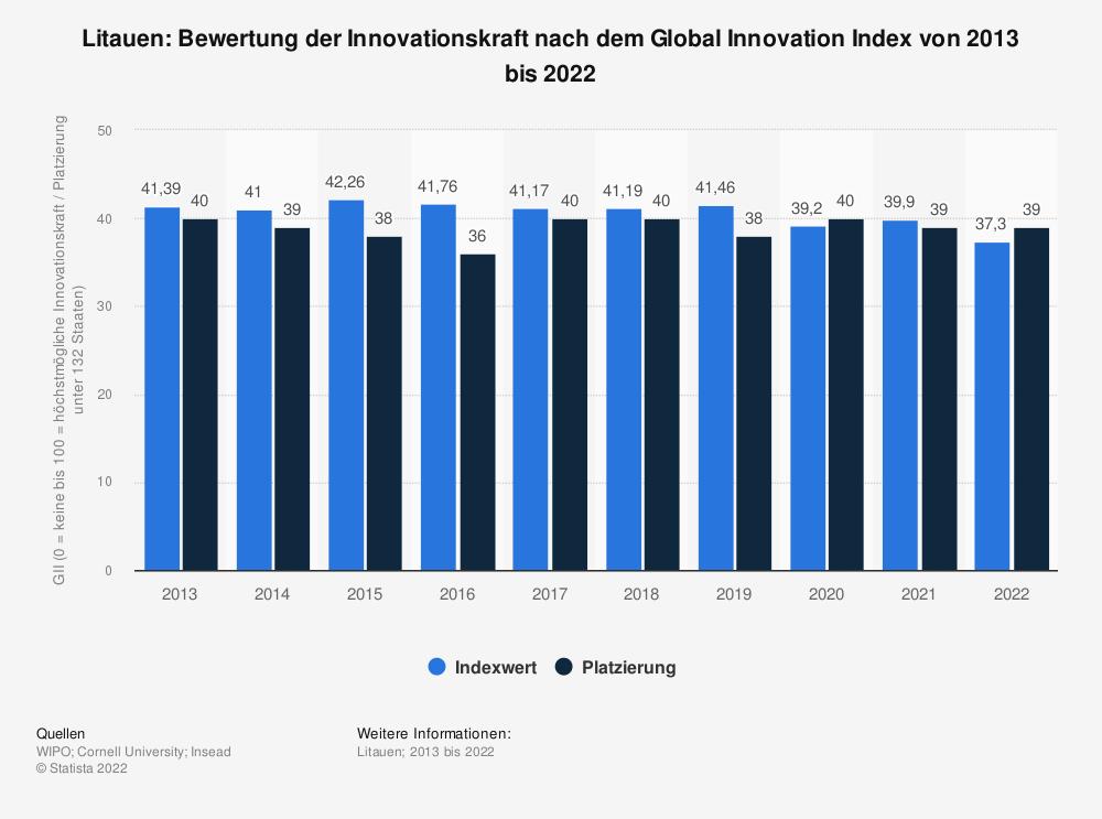 Statistik: Litauen: Bewertung der Innovationskraft nach dem Global Innovation Index von 2013 bis 2020 | Statista
