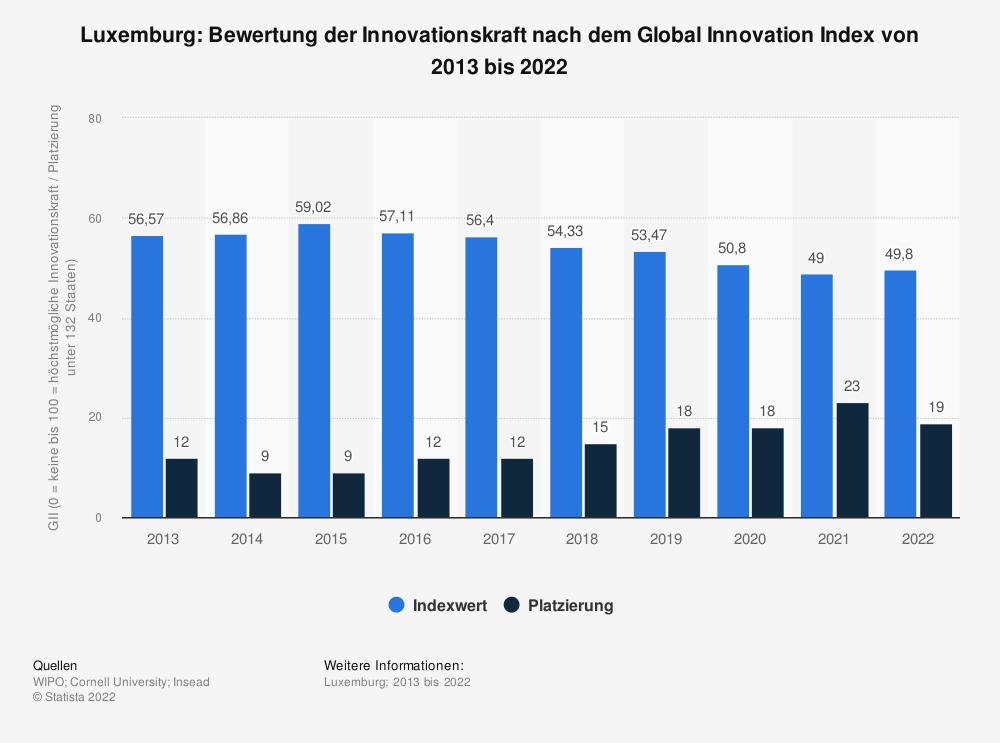 Statistik: Luxemburg: Bewertung der Innovationskraft nach dem Global Innovation Index von 2013 bis 2020 | Statista