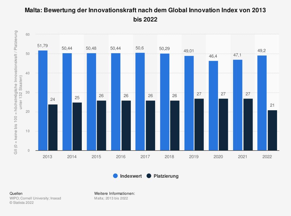 Statistik: Malta: Bewertung der Innovationskraft nach dem Global Innovation Index von 2013 bis 2020 | Statista