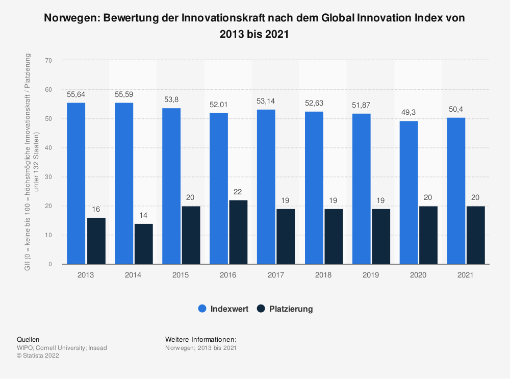 Statistik: Norwegen: Bewertung der Innovationskraft nach dem Global Innovation Index von 2013 bis 2020 | Statista