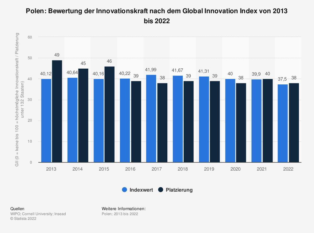 Statistik: Polen: Bewertung der Innovationskraft nach dem Global Innovation Index von 2013 bis 2020 | Statista