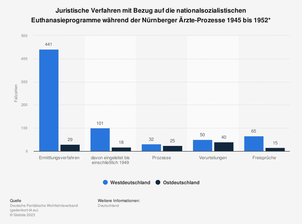 Statistik: Juristische Verfahren mit Bezug auf die nationalsozialistischen Euthanasieprogramme während der Nürnberger Ärzte-Prozesse 1945 bis 1952* | Statista