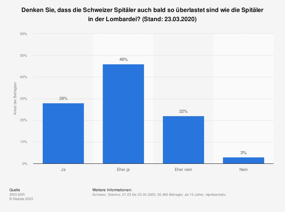Statistik: Denken Sie, dass die Schweizer Spitäler auch bald so überlastet sind wie die Spitäler in der Lombardei? (Stand: 23.03.2020) | Statista