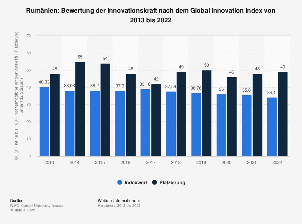 Statistik: Rumänien: Bewertung der Innovationskraft nach dem Global Innovation Index von 2013 bis 2020   Statista