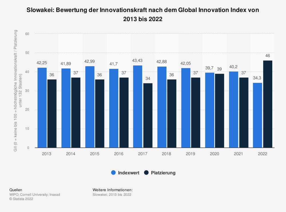 Statistik: Slowakei: Bewertung der Innovationskraft nach dem Global Innovation Index von 2013 bis 2020   Statista