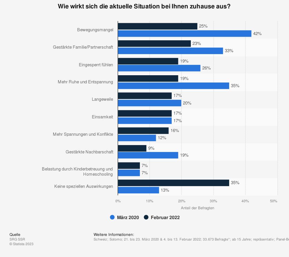 Statistik: Wie wirkt sich die aktuelle Situation bei Ihnen zuhause aus? | Statista