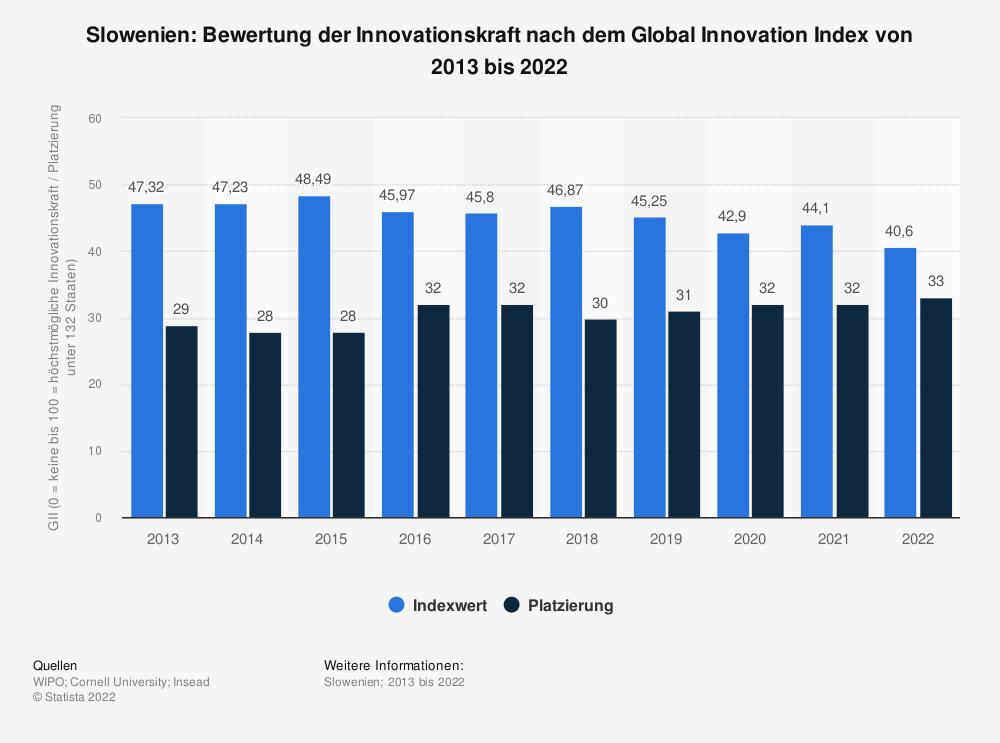 Statistik: Slowenien: Bewertung der Innovationskraft nach dem Global Innovation Index von 2013 bis 2020   Statista