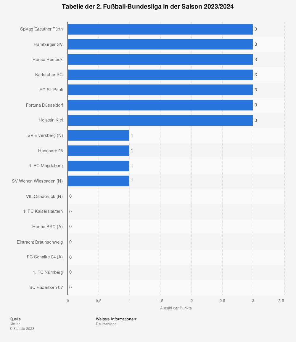Statistik: Tabelle der 2. Fußball-Bundesliga in der Saison 2020/2021 | Statista
