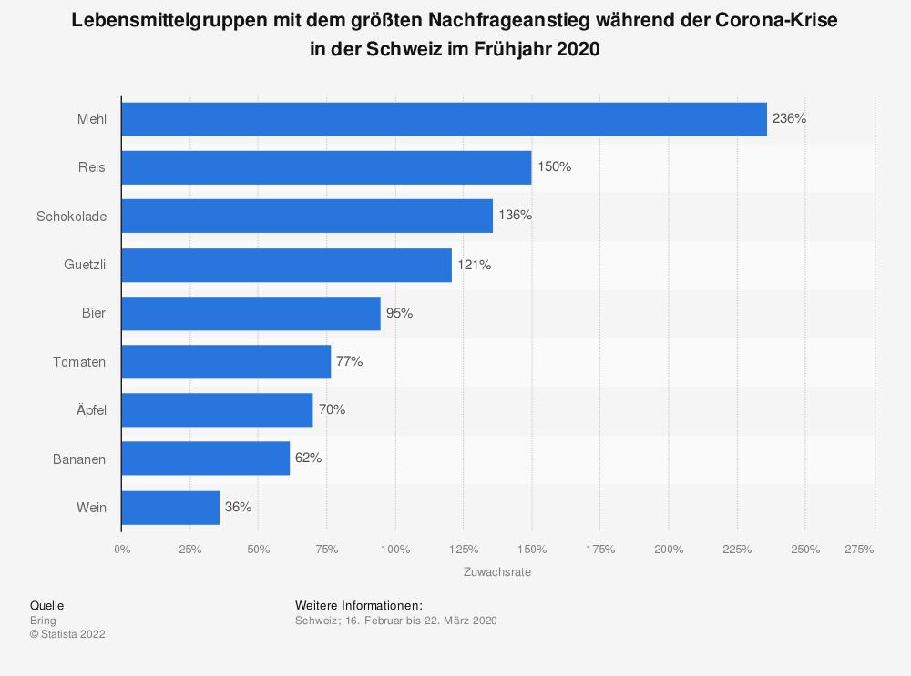 Statistik: Lebensmittelgruppen mit dem größten Nachfrageanstieg während der Corona-Krise in der Schweiz im Frühjahr 2020 | Statista