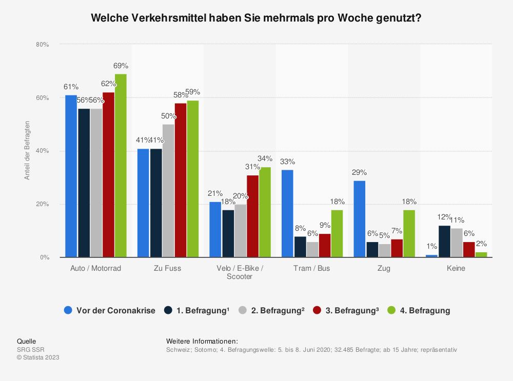 Statistik: Welche Verkehrsmittel haben Sie mehrmals pro Woche genutzt?  | Statista